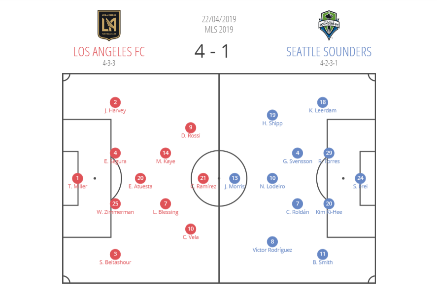 LAFC Seattle Sounders MLS 2019 Tactical Analysis Statistics