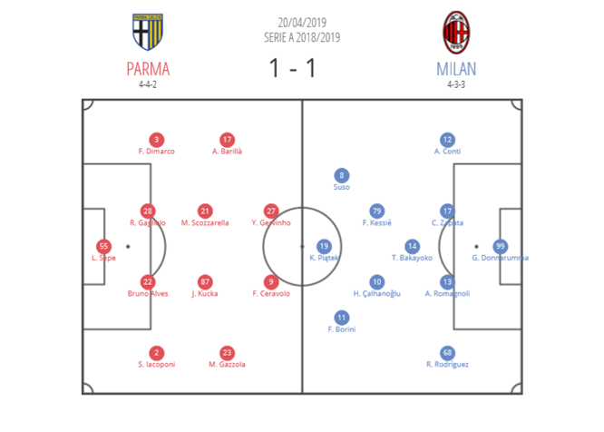 Serie A 2018/19: Parma vs AC Milan Tactical Analysis Statistics