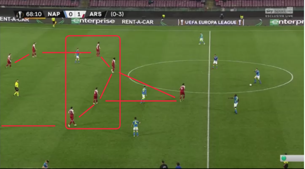 Europa League 18/19: Napoli v. Arsenal Tactical Analysis Statistics