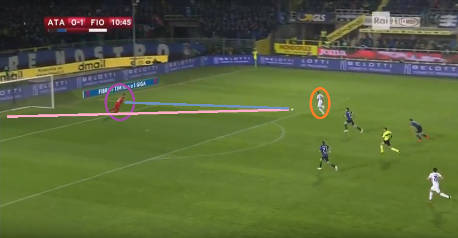 Here Chiesa has eliminated most of the Atalantan defence and is on par with the goalkeeper. Thankfully, it is too out of reach for him but situations such as these were very common in this match. [Credit: WyScout]