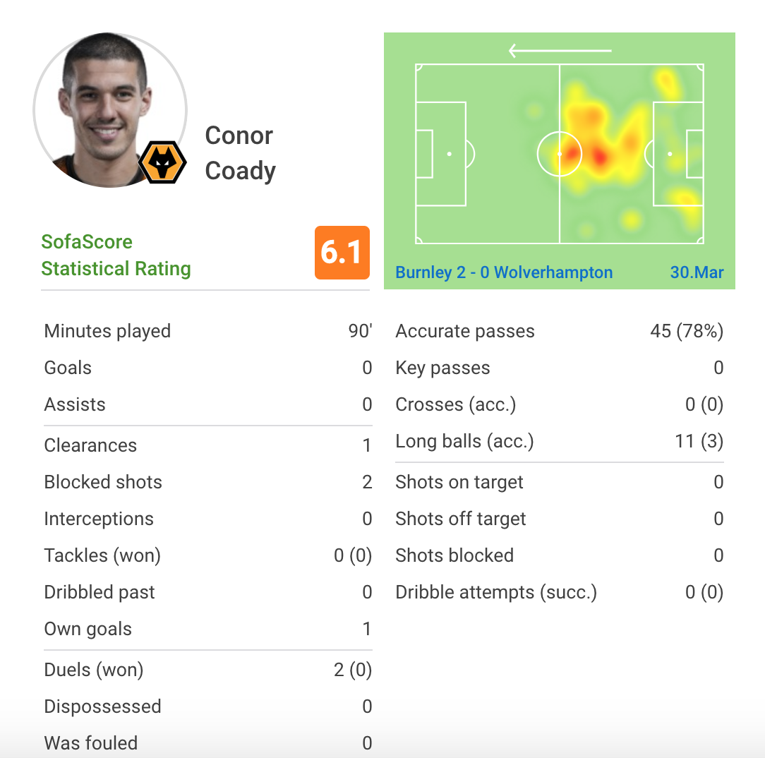 Burnley Wolves Premier League Tactical Analysis Statistics