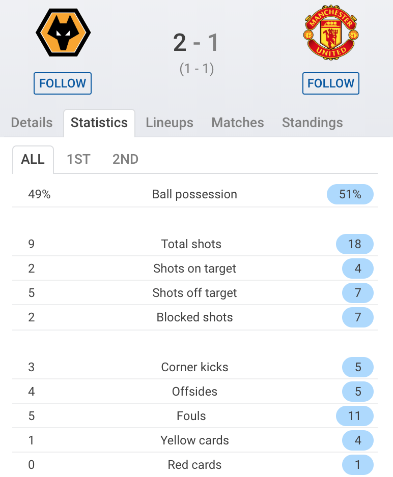 Wolves Manchester United Premier League Tactical Analysis Statistics