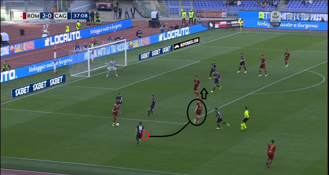 Serie A 2018/19: AS Roma vs Cagliari Tactical Analysis Statistics