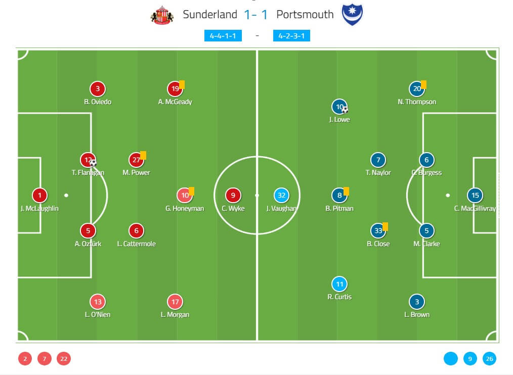 EFL League One 2018/19: Sunderland vs Portsmouth Tactical Analysis Statistics