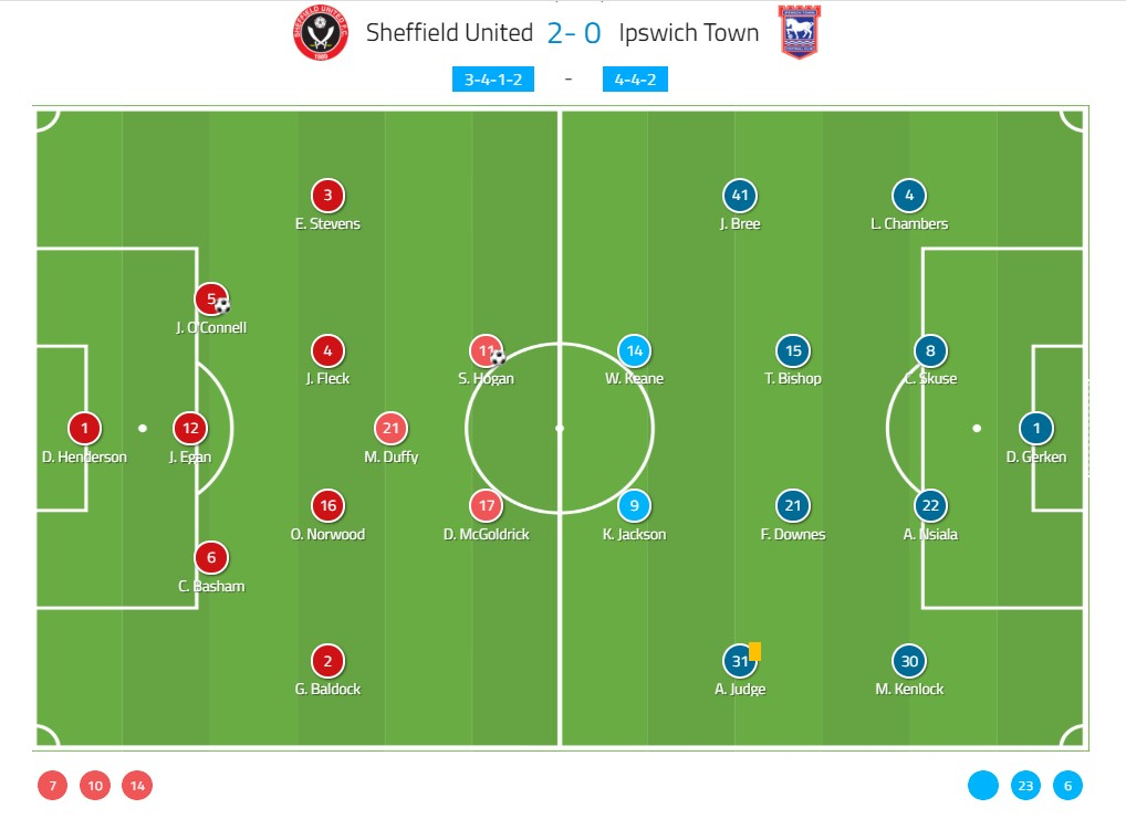championship-2018-2019-sheffield-united-vs-ipswich-town-tactical-analysis-statistics