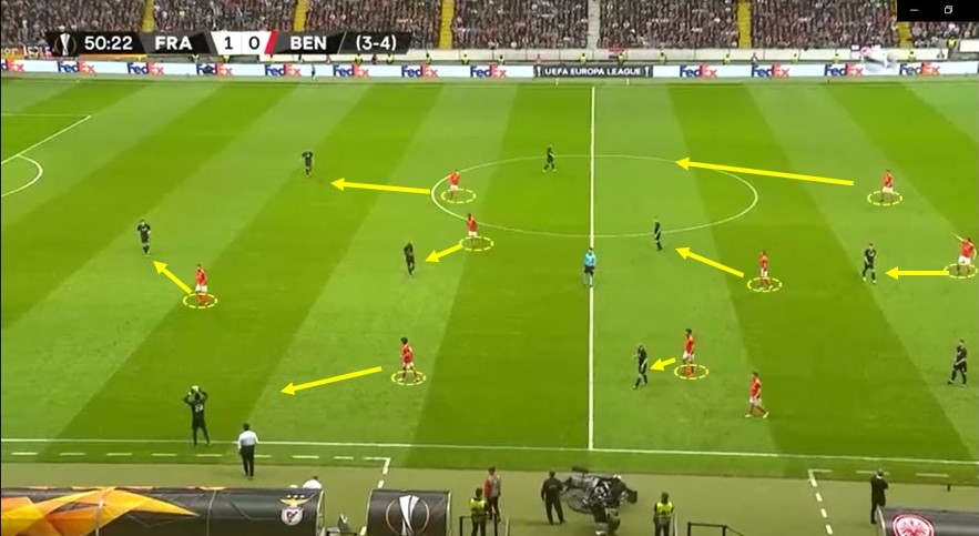 Europa League 2018/19: Eintracht Frankfurt vs Benfica Tactical Analysis Statistics