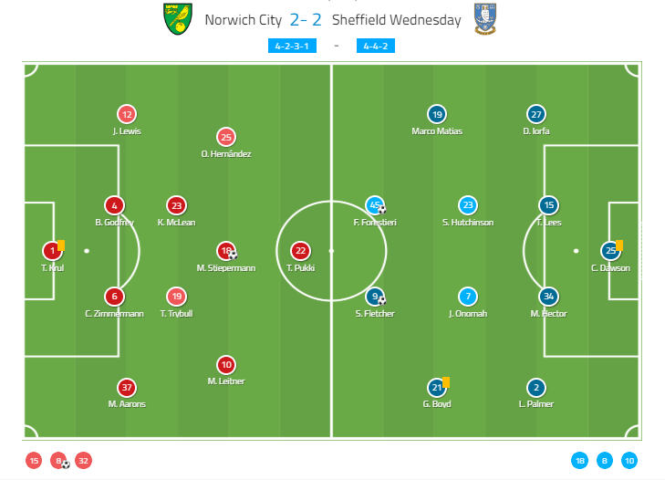 English Championship 2019/19: Norwich City vs Sheffield Wednesday Tactical Analysis Statistics