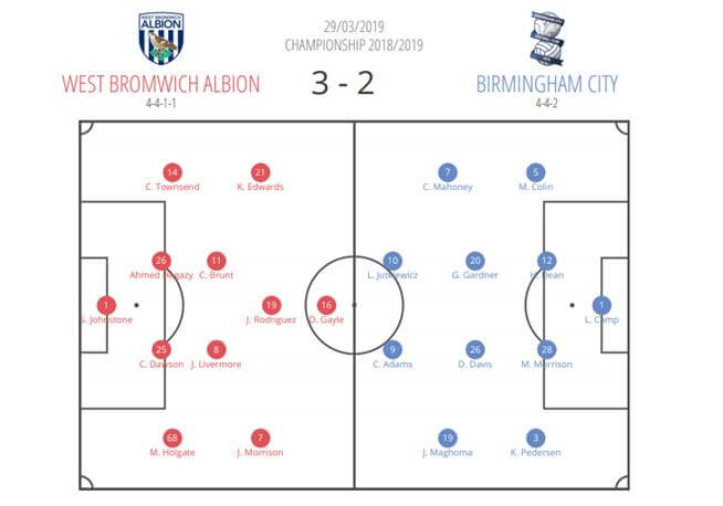 Tactical Analysis West Brom Birmingham