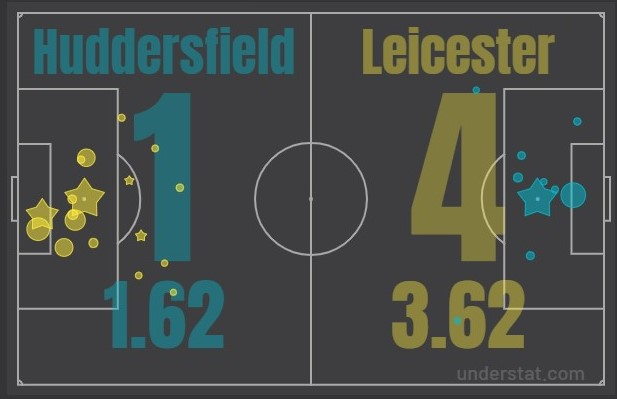 tactical analysis leicester premier league statistics