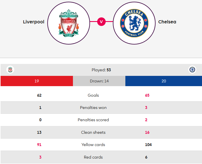 Liverpool Chelsea Premier League Tactical Analysis Statistics