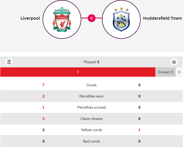 Liverpool Huddersfield Premier League Tactical Analysis Statistics