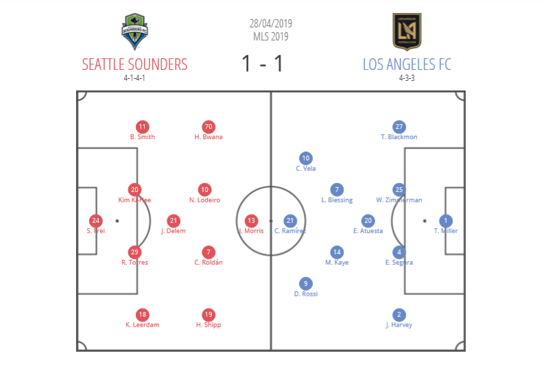 Tactical Analysis Seattle Sounders LAFC MLS Statistics