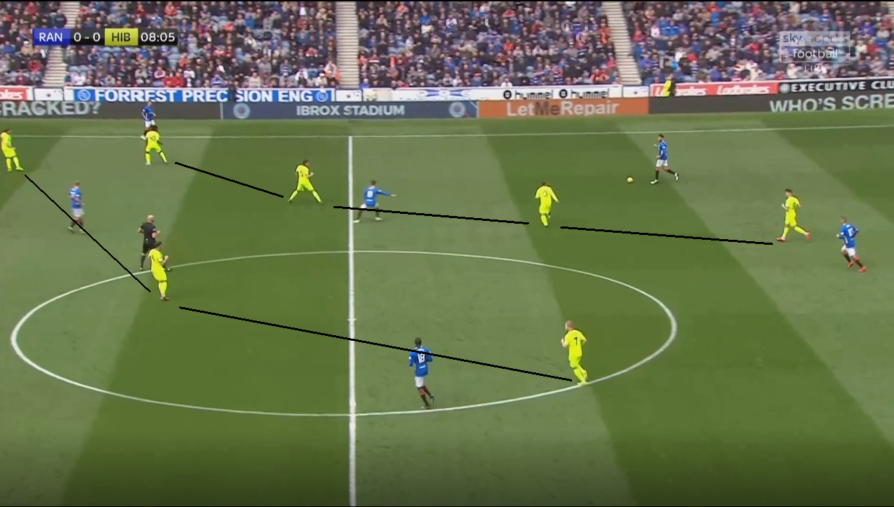 Rangers Hibernian Scottish Premiership Tactical Analysis Statistics