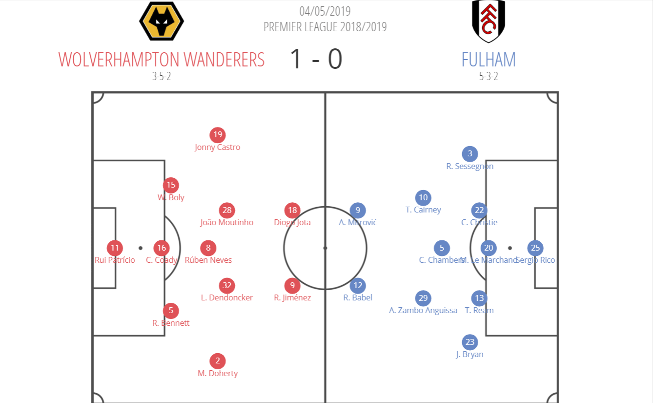 Wolves Fulham Premier League 2018/19 tactical analysis