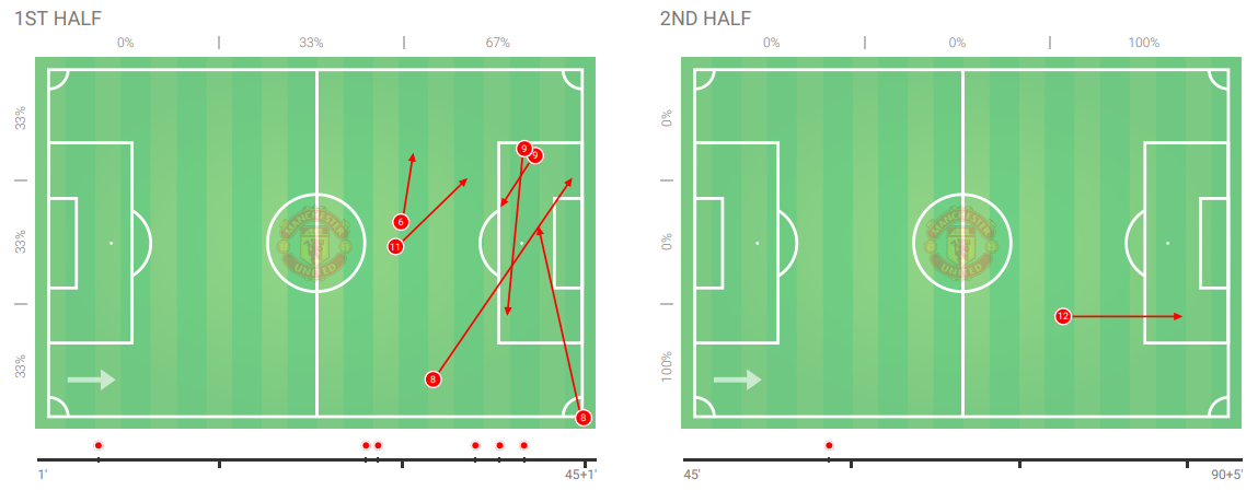 Premier League 2018/19: Manchester United Tactical Analysis Statistics