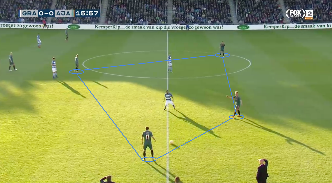 Eredivise 2018/19 Tactical Analysis: De Graafschap vs Ajax