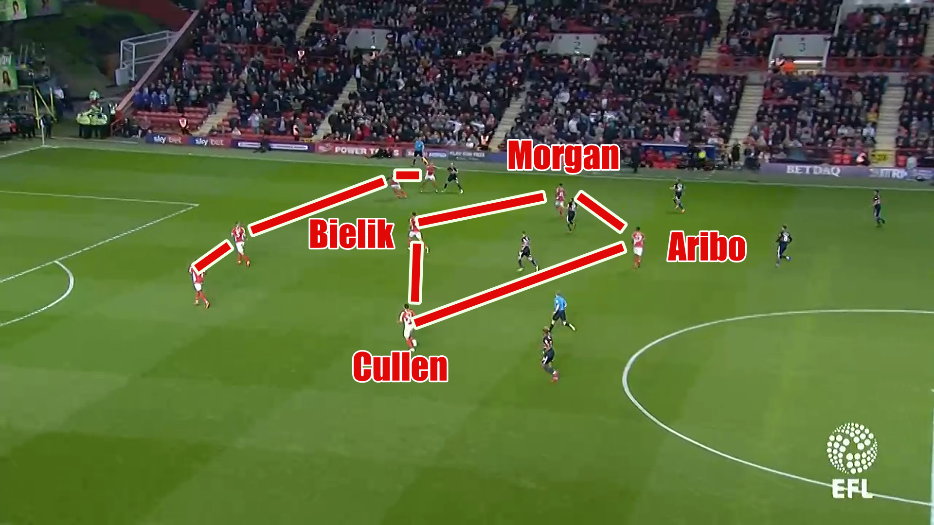 League One Play-Off Final 2018/19 Tactical Analysis: Charlton Athletic vs Sunderland