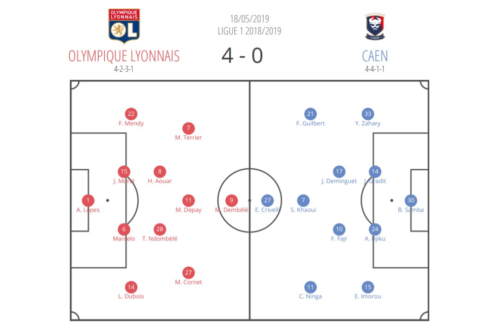 Ligue 1 2018/19 Tactical Analysis Statistics: Lyon vs Caen
