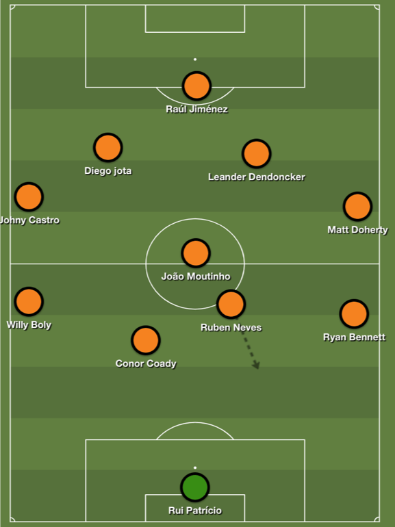 Tactical Analysis Wolves Premier League Analysis Statistics