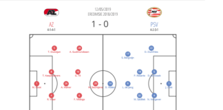 AZ vs PSV Eredivisie Tactical Analysis Statistics