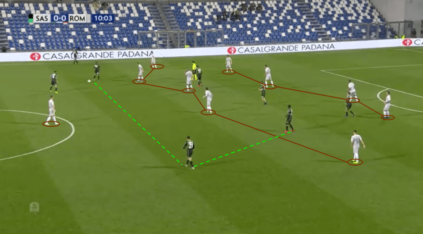 Serie A 2018/19 Tactical Analysis: Sassuolo vs Roma