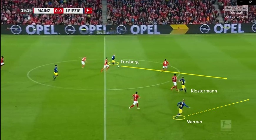 Bundesliga 2018/19 Tactical Analysis: Mainz vs Leipzig