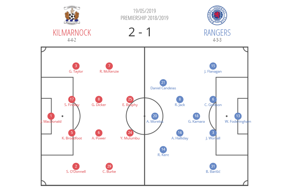 Scottish Premiership 2018/19 Tactical Analysis: Kilmarnock vs Rangers