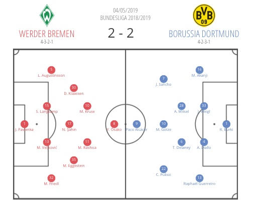 Bundesliga 2018/19 Tactical Analysis: Werder Bremen vs Borussia Dortmund