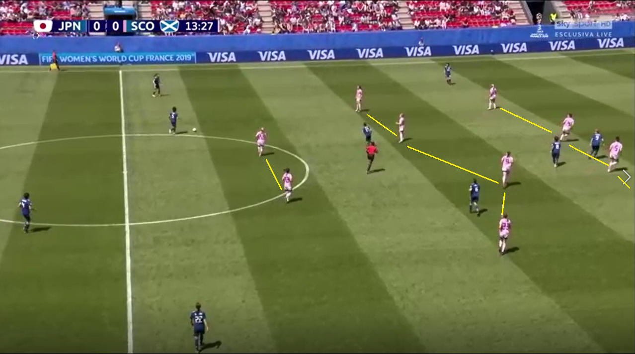 FIFA Women's World Cup 2019 Tactical Analysis: Japan vs Scotland
