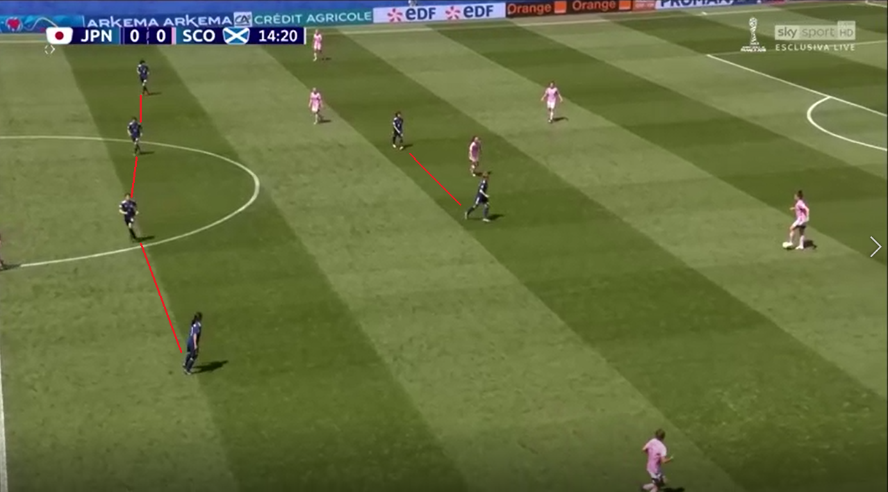 FIFA Women's World Cup 2019 Tactical FIFA Women's World Cup 2019 Tactical Analysis: Japan vs Scotland Statistics