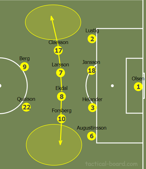UEFA Euro 2020 Qualifiers Tactical Analysis: Spain vs Sweden