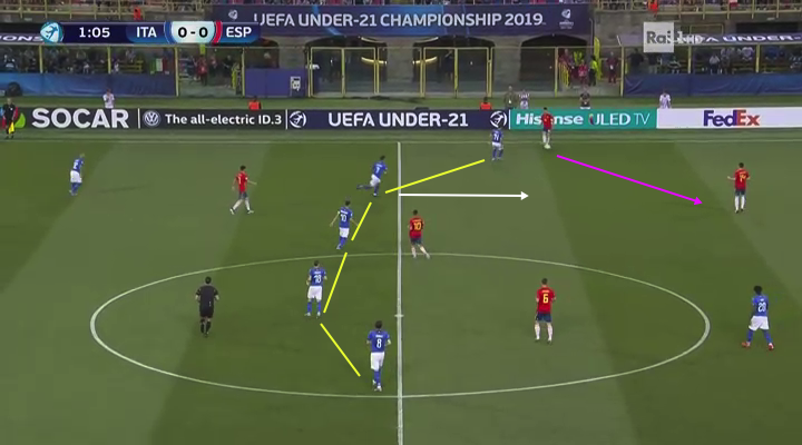 U21 European Championship 2019 Tactical Analysis: Italy vs Spain