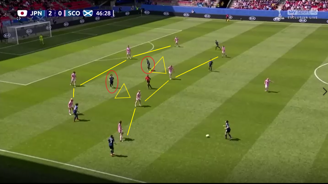 FIFA Women's World Cup 2019 TacticalFIFA Women's World Cup 2019 Tactical Analysis: Japan vs Scotland Statistics