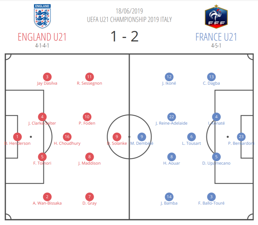 2019 European Under-21 Championships Tactical Analysis: England vs France