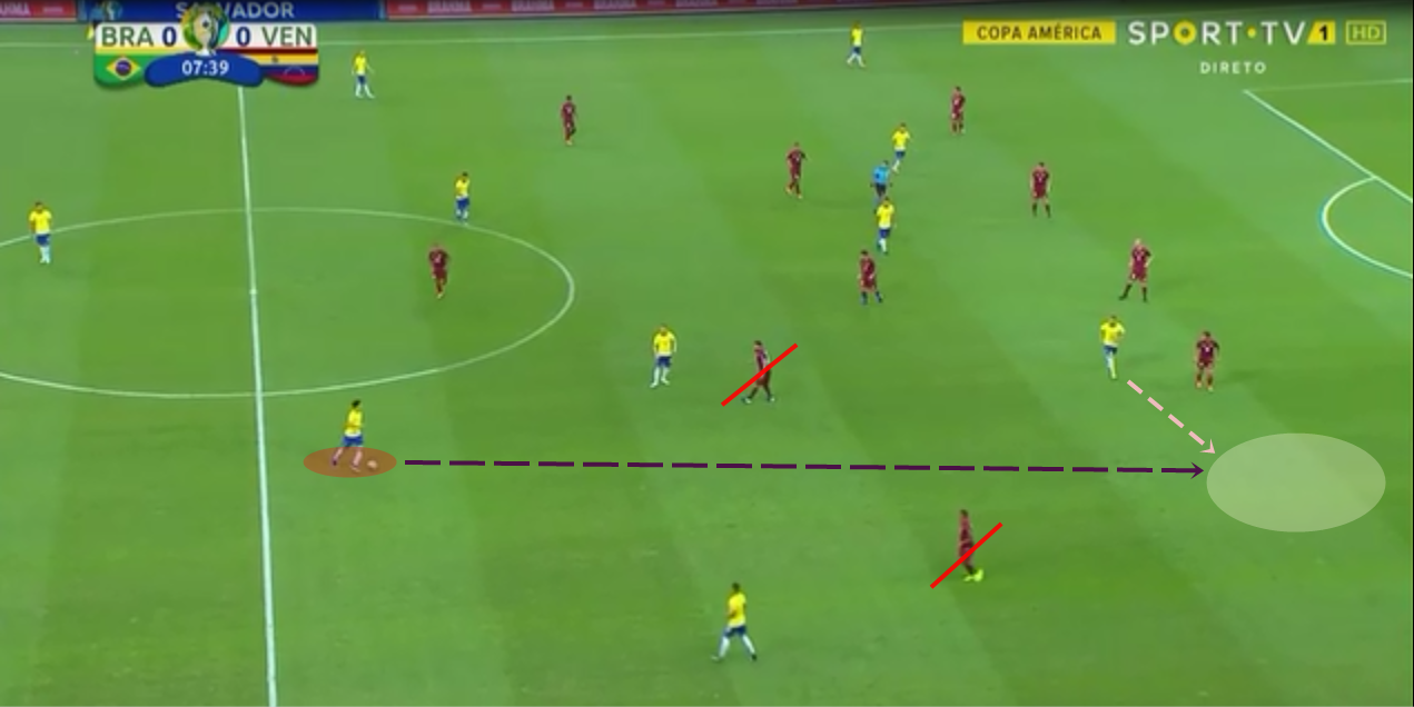 Copa América 2018/19 Tactical Analysis: Brazil vs VenezuelaCopa América 2018/19 Tactical Analysis: Brazil vs Venezuela