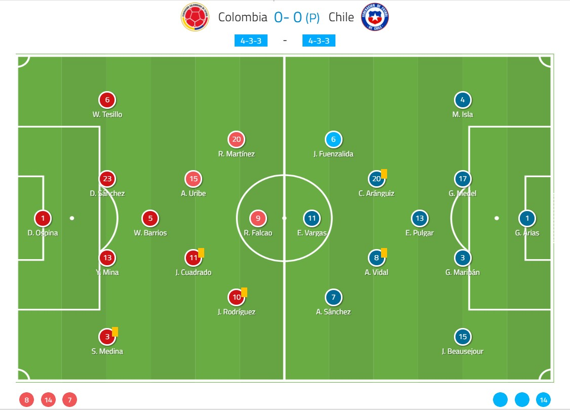Copa America 2019: Colombia vs Chile tactical analysis tactics