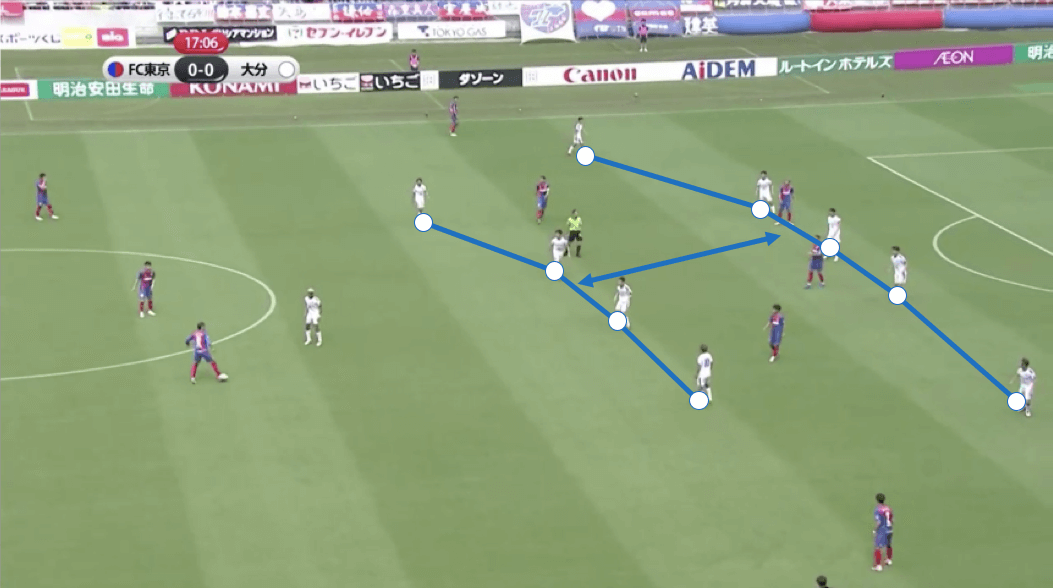 J-League 2019 Tactical Analysis: Tokyo vs Oita Trinita