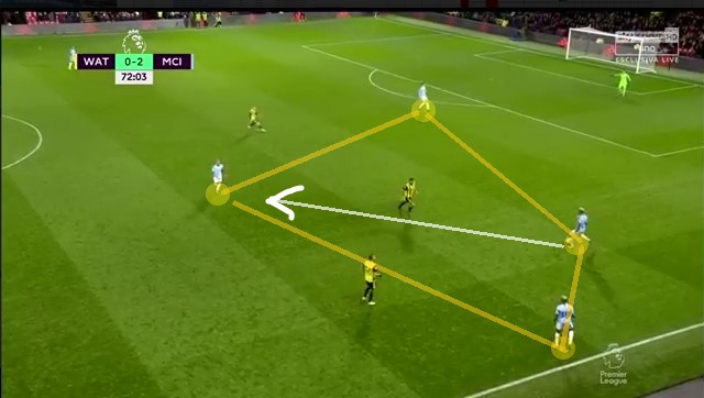 Premier League 2019/20 Tactical Analysis: Rodri Hernández at Manchester City