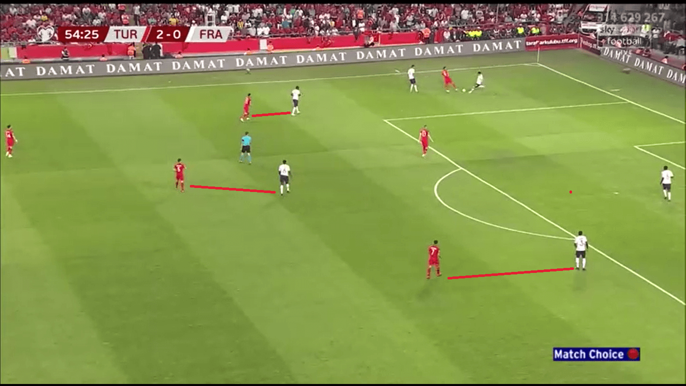 UEFA Euro2020 qualifiers Tactical Analysis: Turkey vs France