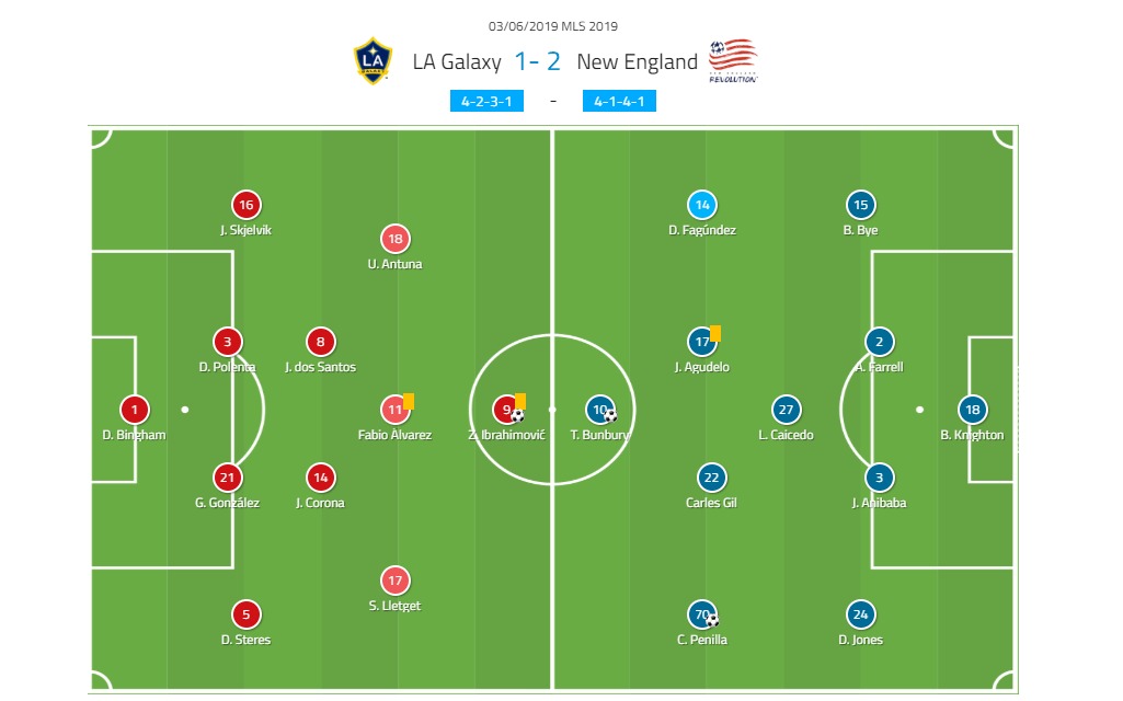 MLS 2019 Tactical Analysis: LA Galaxy vs New England