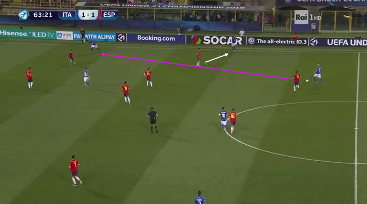 U21 European Chamionship 2019 Tactical Analysis: Italy vs Spain