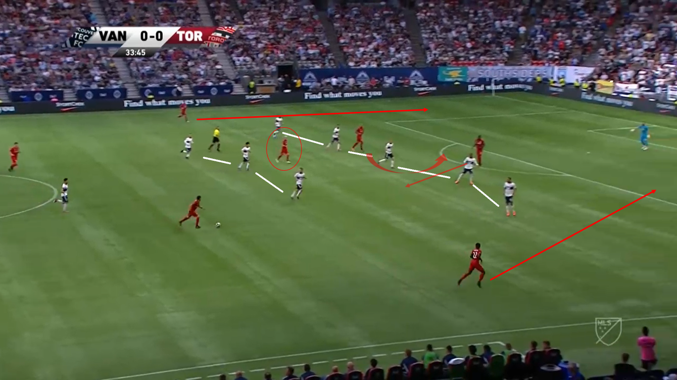 MLS 2019 Tactical Analysis: Vancouver vs Toronto
