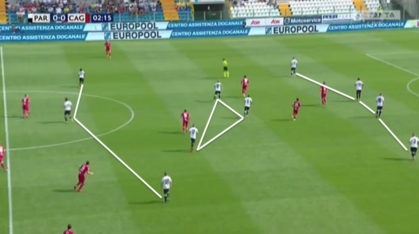 Parma 2019/20: scout report - tactical analysis tactics