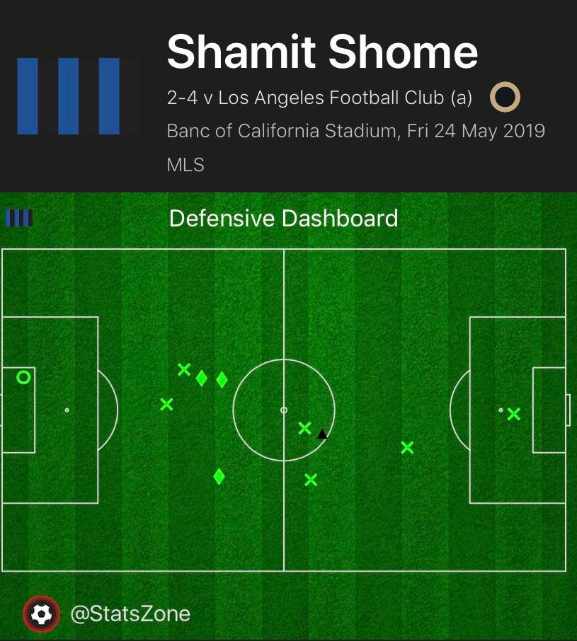 Shamit Shome 2019 - scout report - tactical analysis tactics
