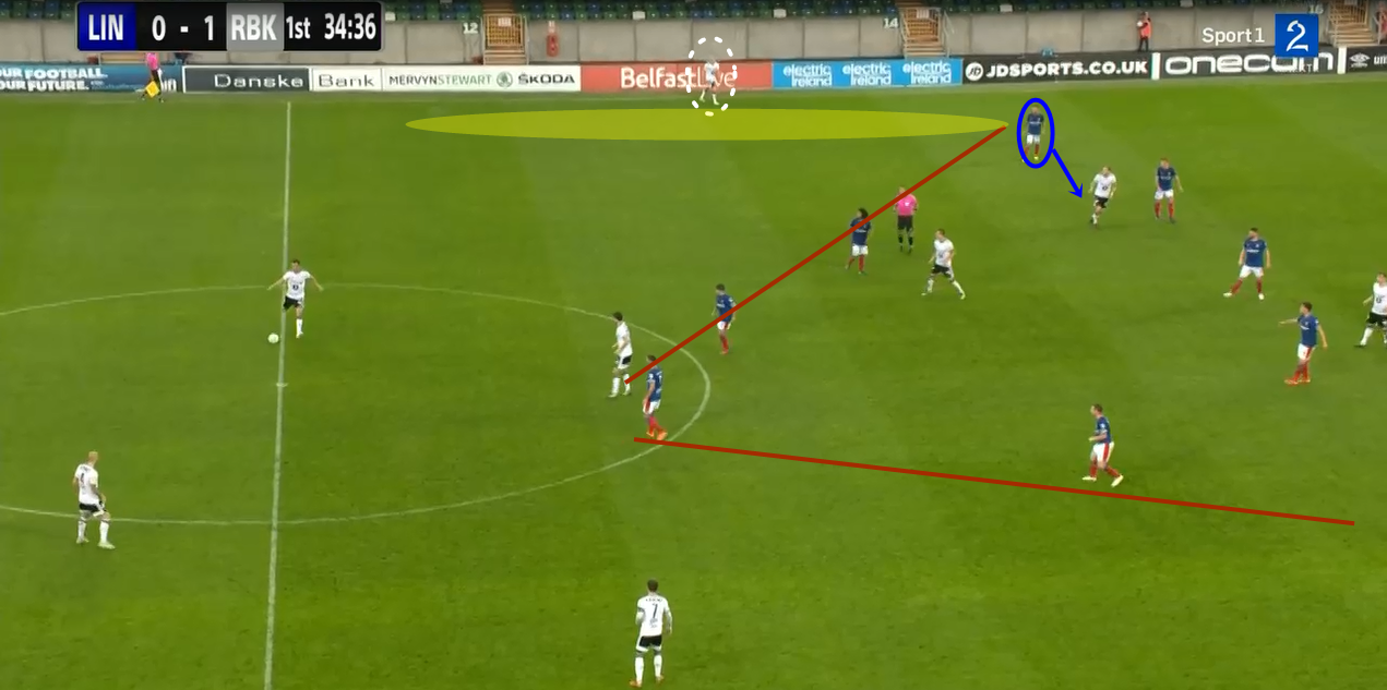 Champions League 2019/2020: Linfield vs Rosenborg - tactical analysis tactics
