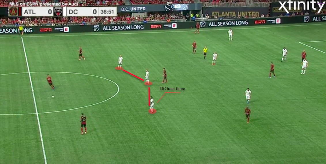 MLS 2019: Atlanta United vs D.C. United – tactical analysis tactics