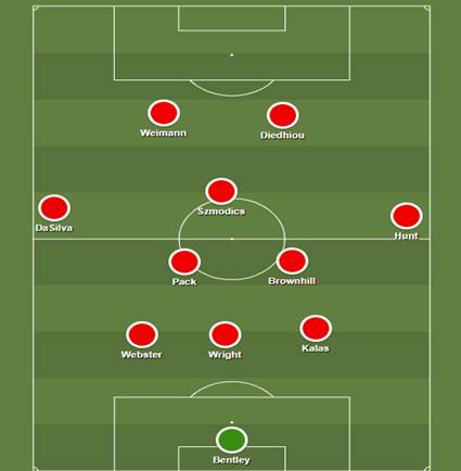 Bristol City 2019/20 - scout report tactical analysis tactics