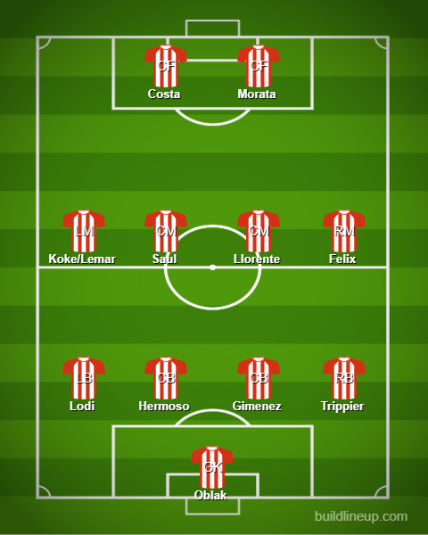 Atletico Madrid 2019 20 Season Preview Scout Report