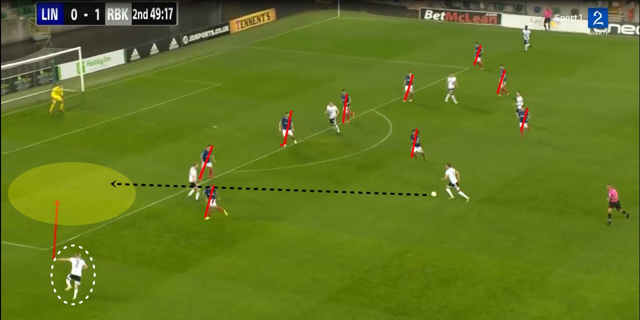Champions League 2019 : Linfield vs Rosenborg - tactical analysis tactics