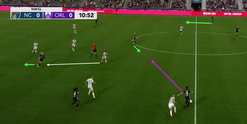 North Carolina Courage 2019: Strengths and weaknesses - scout report - tactical analysis tactics